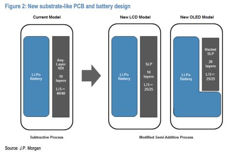 IPhone 8, cambio radicale: Touch ID sul retro