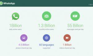 WhatsApp 1 miliardo di utenti al giorno