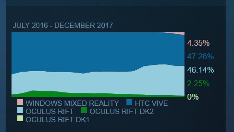 [CES 2018] [Rumor] Trapelate le prime indiscrezioni su HTC Vive Pro
