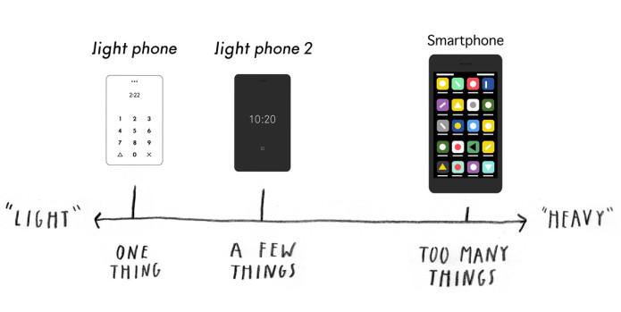 Light Phone 2, lo smartphone con funzionalità essenziali migliora 1