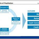 PlayStation 4 si aggiorna al firmware 5.55 ed entra nella fase finale del suo ciclo vitale 5