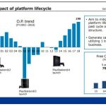 PlayStation 4 si aggiorna al firmware 5.55 ed entra nella fase finale del suo ciclo vitale 6