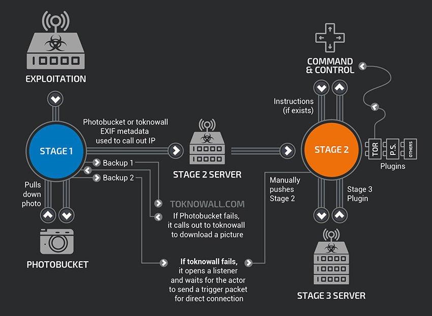 VPNFilter è un nuovo malware che ha colpito già 500.000 router 1