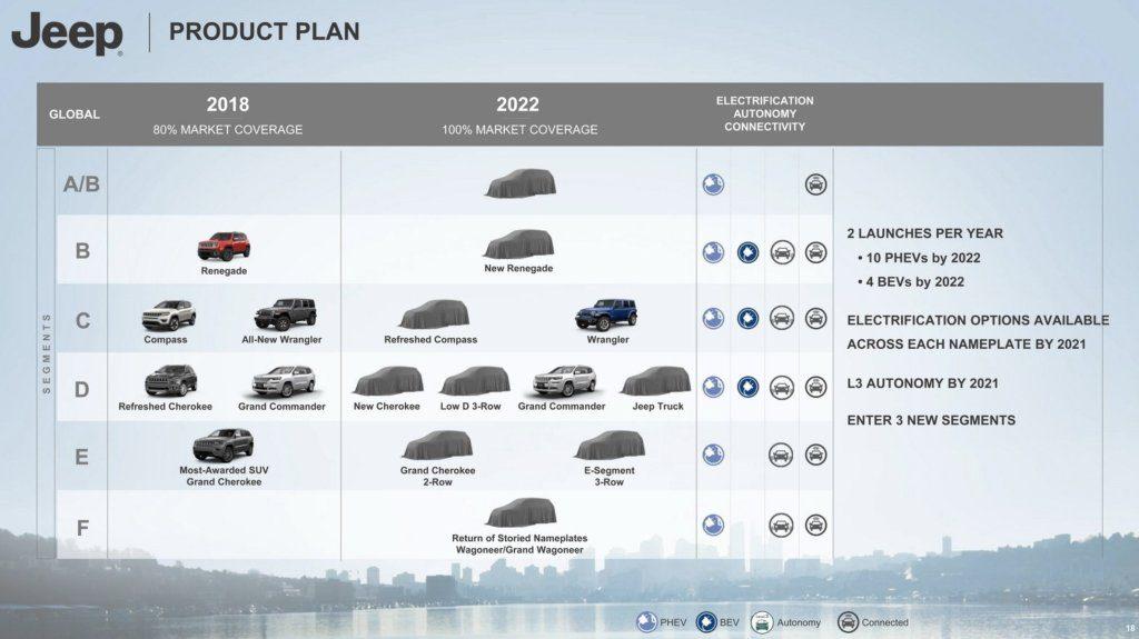 Svolta storica per FCA: auto elettriche e stop alle vendite di diesel dal 2021 1