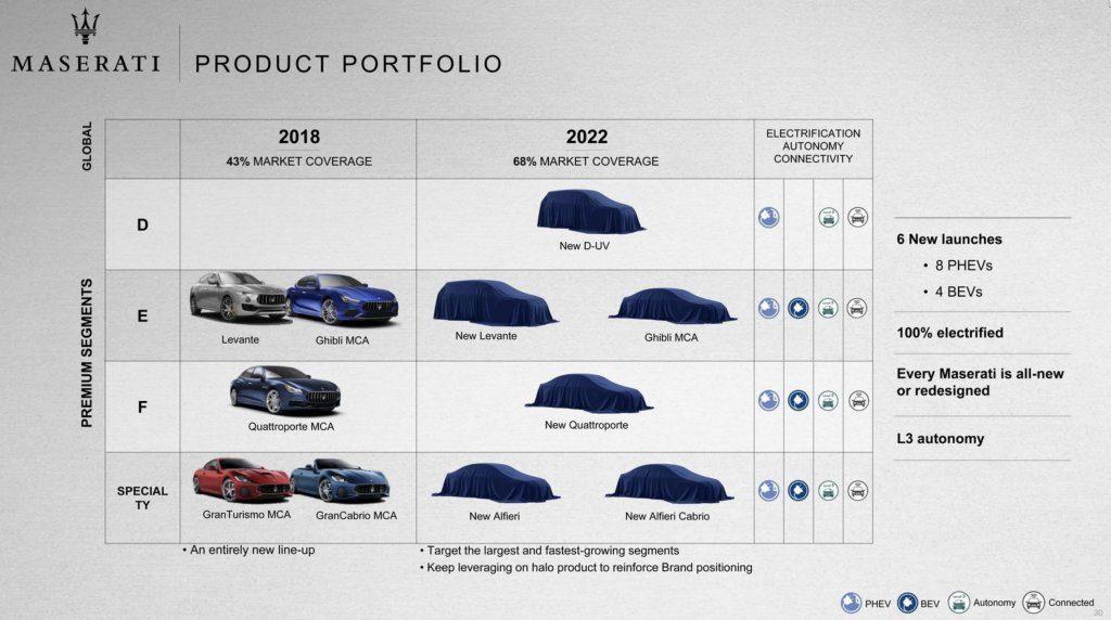 Svolta storica per FCA: auto elettriche e stop alle vendite di diesel dal 2021 2