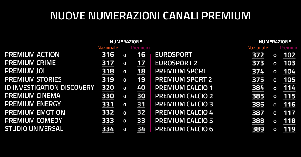 Mediaset Premium modifica la numerazione dei canali e cancella i canali HD 1