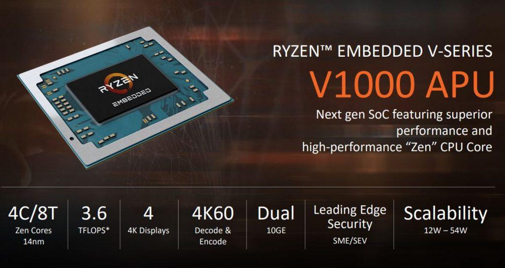 Come AMD Ryzen Embedded V1000 sta rivoluzionando il mondo del gaming 1