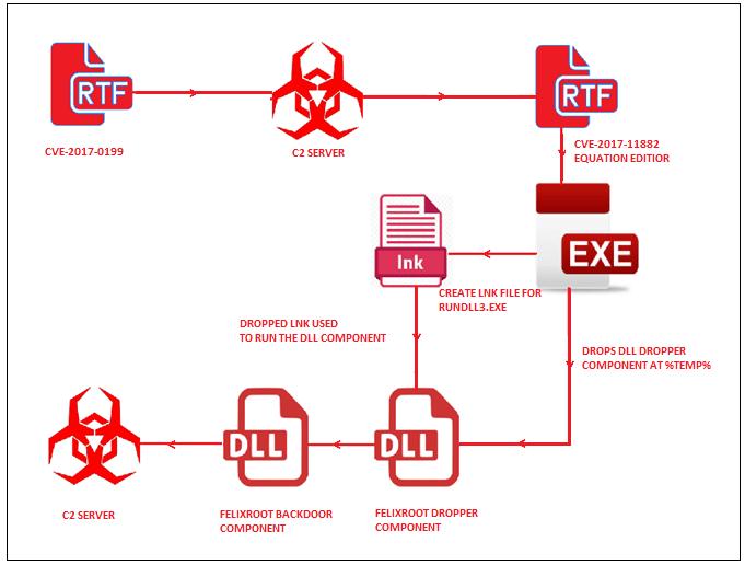 Felixroot malware Microsoft Office