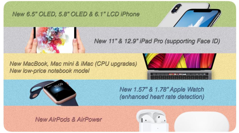 Il futuro di Apple fra iPad Pro 11, Apple Watch più grandi e Mac Mini aggiornati 1