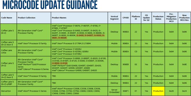 Intel Core i5 e i3 9° Gen