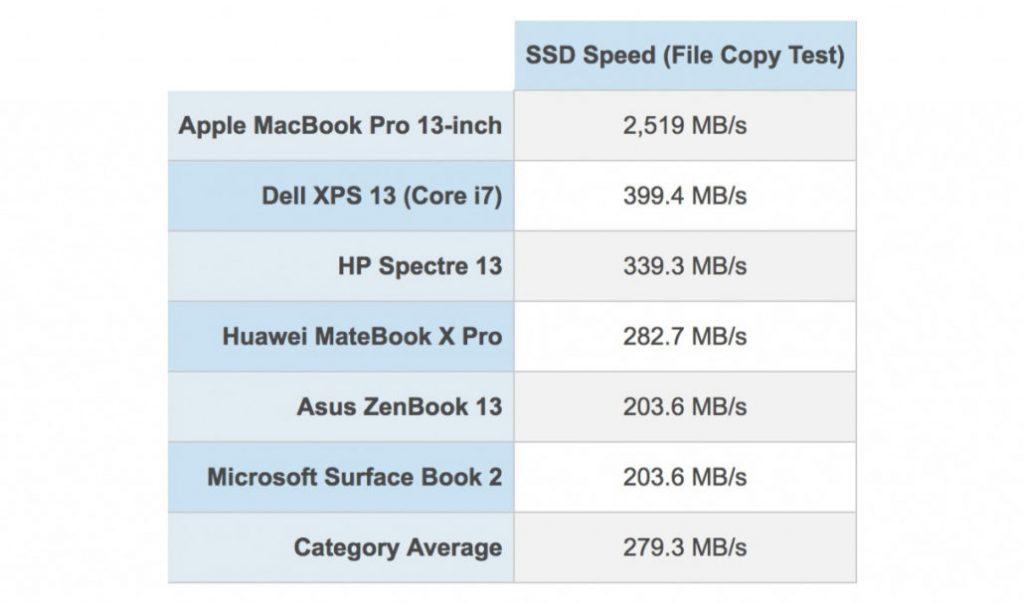 I MacBook Pro 2018 hanno i più veloci SSD di sempre 1