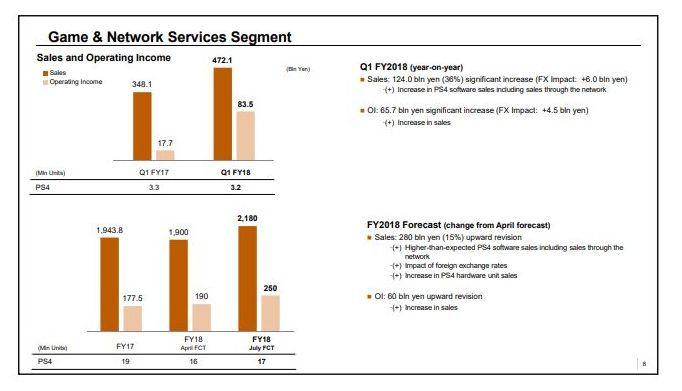 Sono 82,2 milioni le PS4 vendute dal 2013 e le previsioni sono in aumento 1