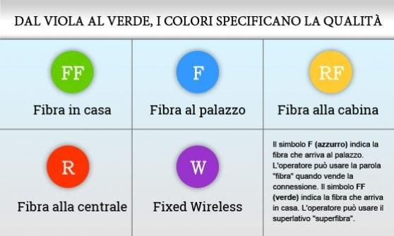 Livorno viaggia a 1 Gbps grazie a Vodafone e alla fibra FTTH di Open Fiber 1