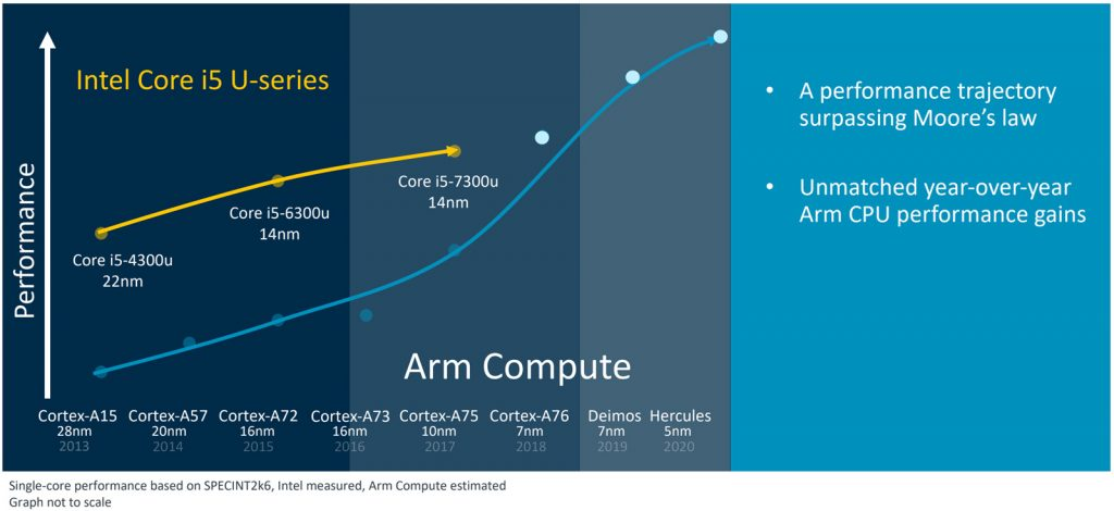 CPU ARM roadmap