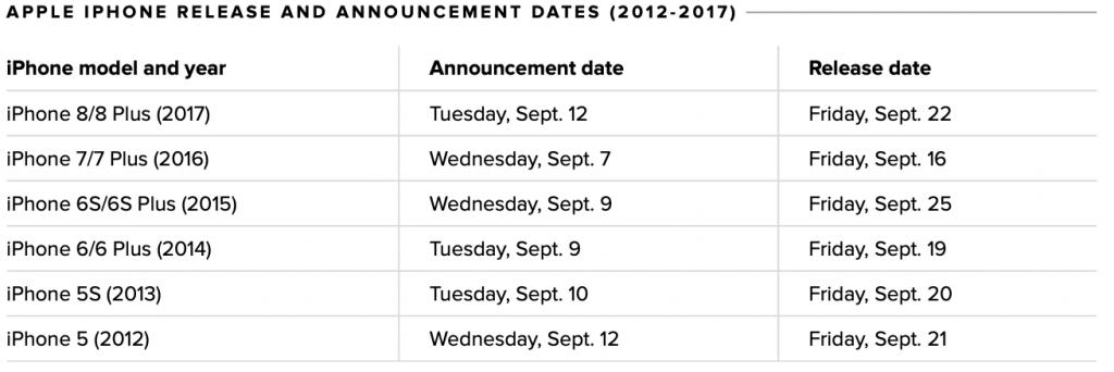 Gli iPhone 2018 potrebbero venir presentati il 12 settembre 1