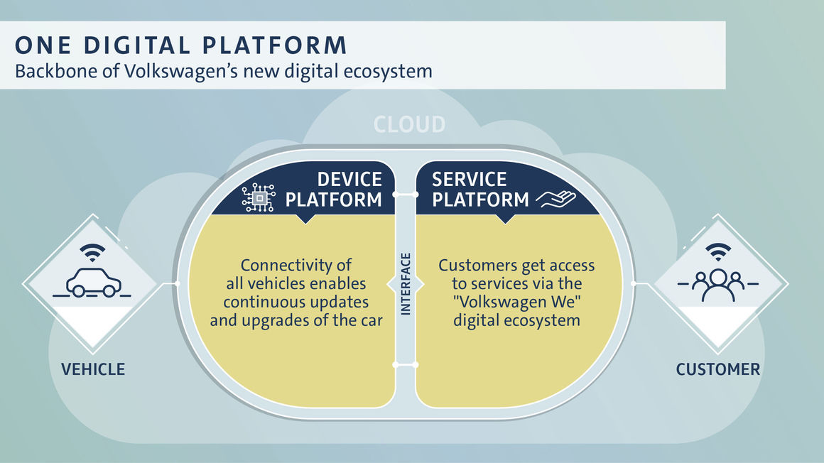 Volkswagen rivoluzione digitale cloud 5G