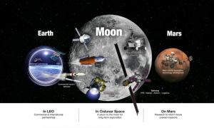 NASA Luna e Marte