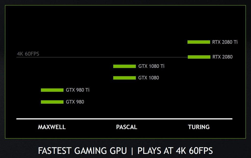 Nvidia RTX 2080 e 2080Ti garantiscono a pieno il gameplay in 4K a 60 FPS 1