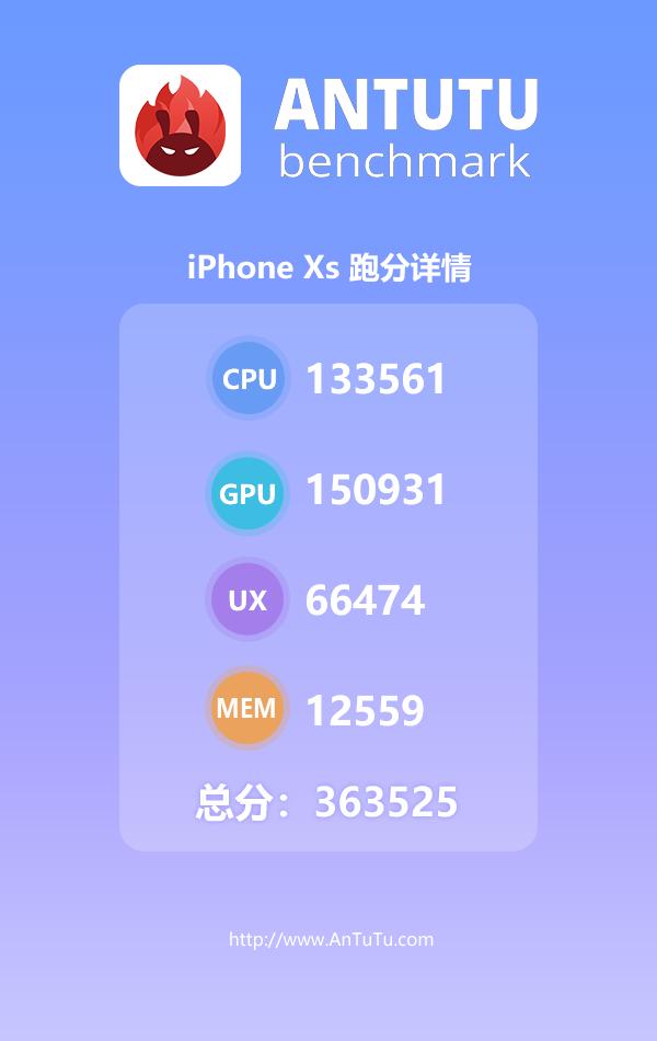 iPhone Xs supera il record massimo di AnTuTu 1