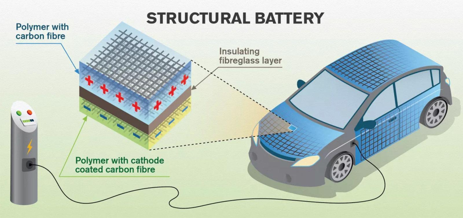 Auto elettriche energia fibra di carbonio