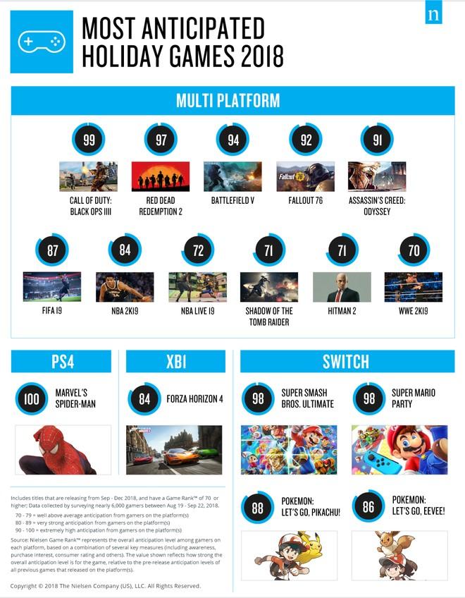 Call of Duty: Black Ops 4 è il gioco più desiderato 1