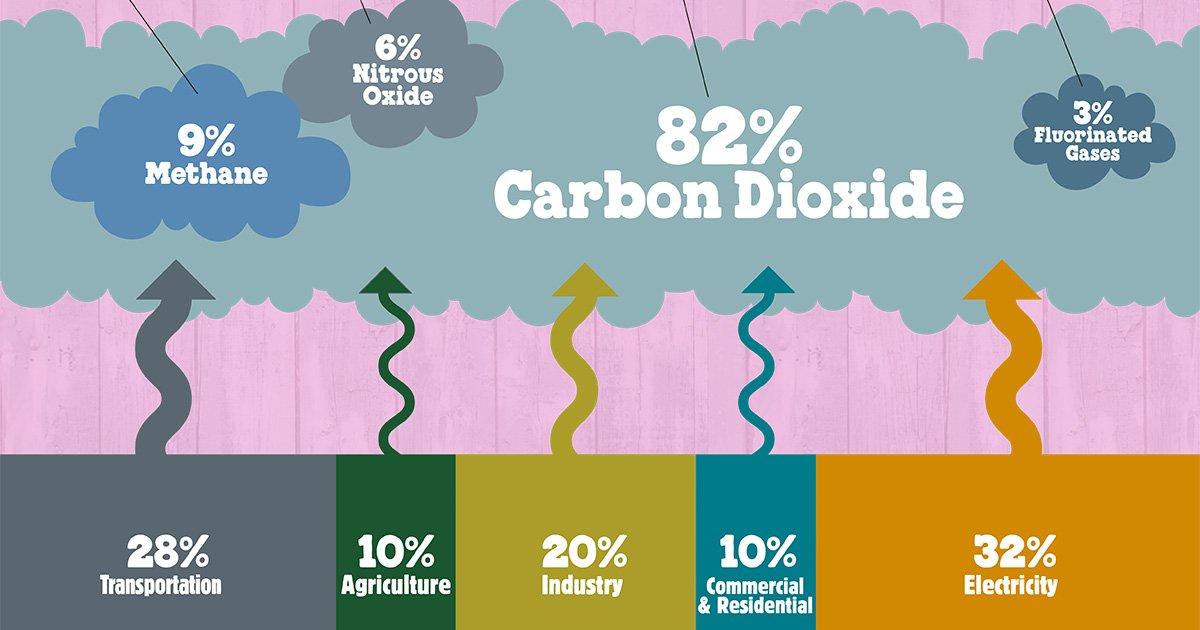 Gas serra ai massimi storici, si avvicina il punto di non ritorno 1