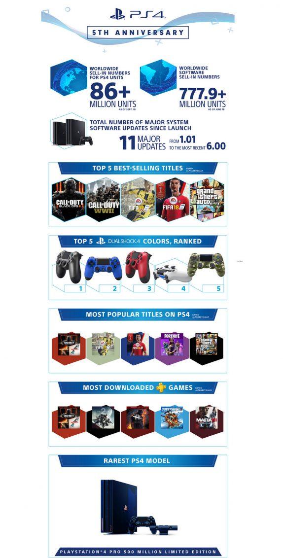 Sony ha venduto 86 milioni di PS4 nel mondo e celebra l'occasione con un bundle speciale di Call of Duty: Black Ops 4 1