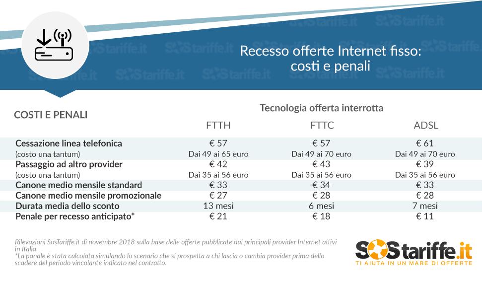 Costo sul diritto di recesso del proprio operatore di rete fissa e internet, in arrivo alcune agevolazioni nel 2019 1