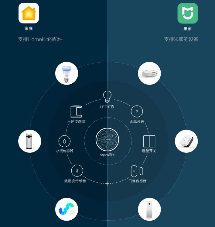 Xiaomi Aqara Gateway Hub è un hub domotico con supporto per Apple Homekit 1
