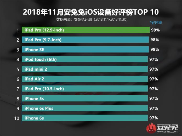 AnTuTu rivela le preferenze degli utenti cinesi in merito ai dispositivi iOS 1
