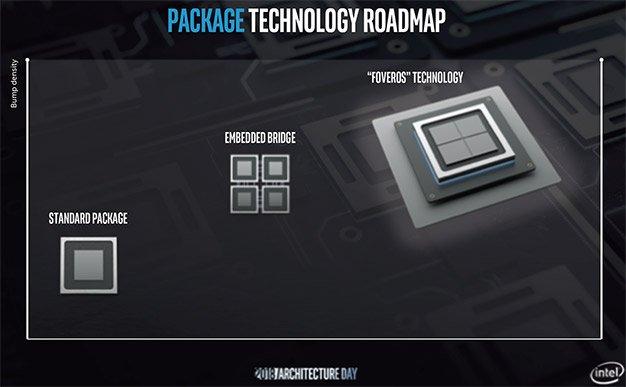 """Intel presenta la tecnologia Foveros 3D, i """"chiplets"""" a 10nm e l'architettura Sunny Cove 1"""