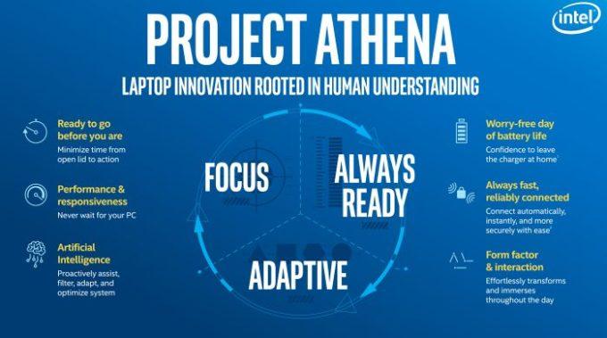 Intel al CES 2019 tra CPU di 9° gen, fibra a 10 Gbps, Project Athena e ultrabook always-on 1