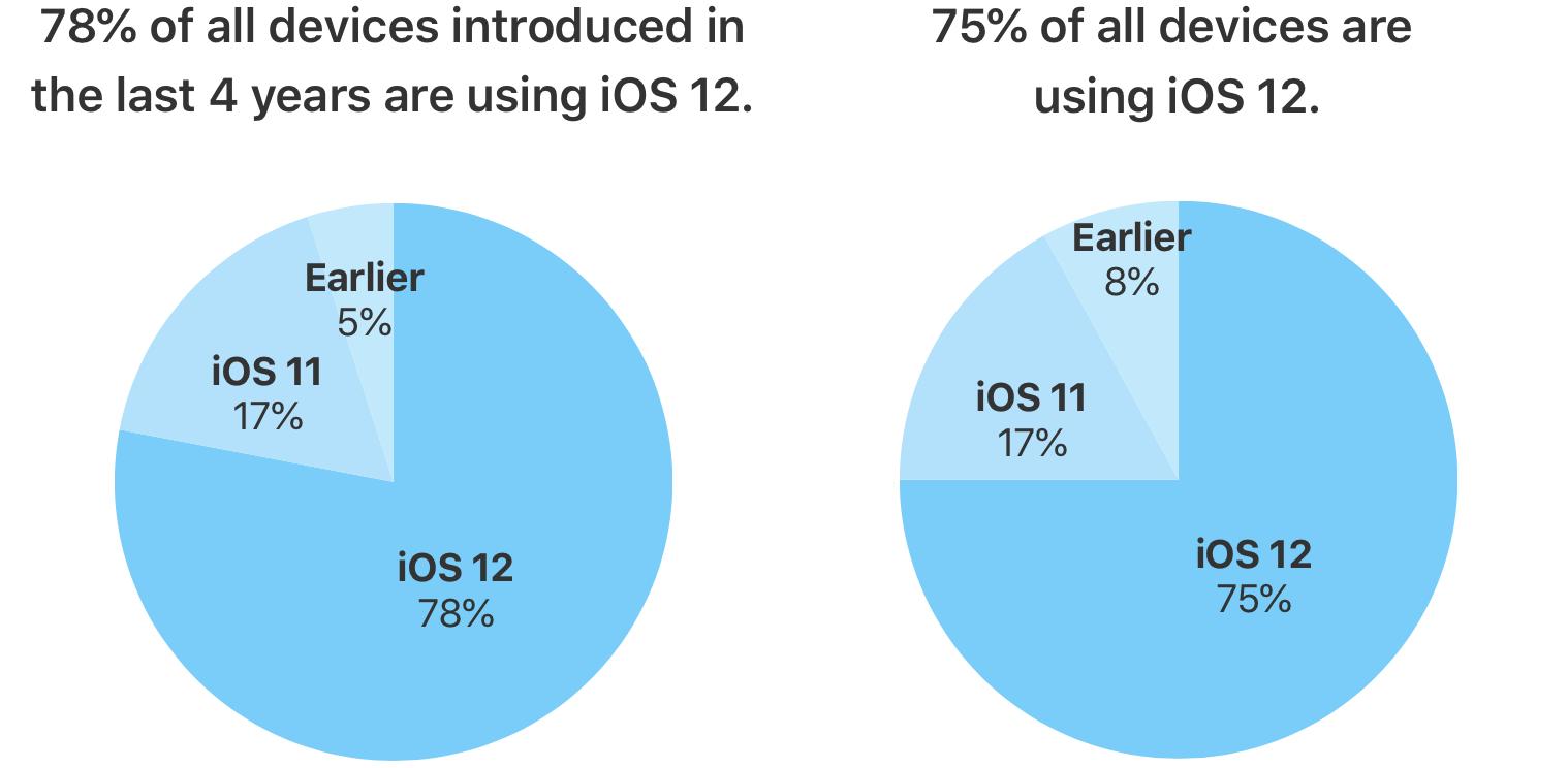 iOS 12 installato sul 75% degli iDevice compatibili 1