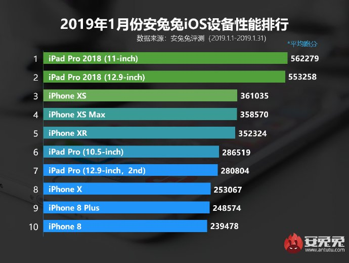 Classifica AnTuTu iOS gennaio 2019