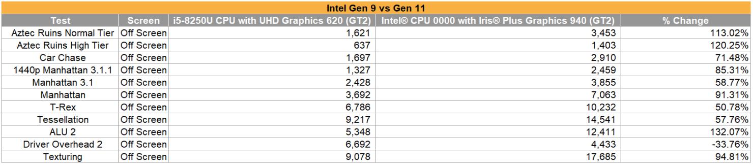Intel Iris Plus Graphics 940 sarà la GPU integrata più potente di sempre per l'azienda 1