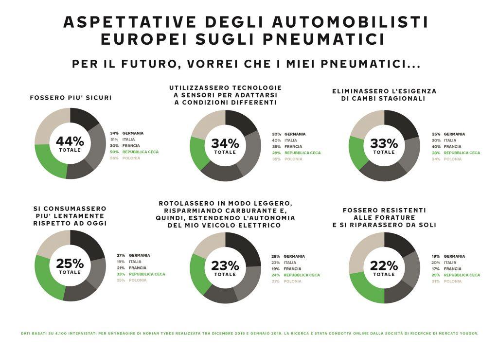 Gli automobilisti in Europa vogliono pneumatici smart con sensori IoT 2