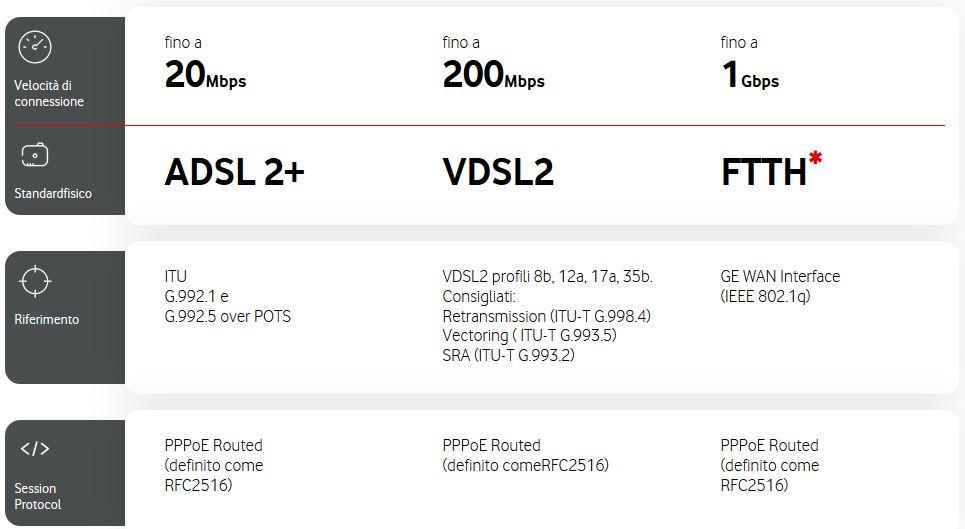 Come configurare un Modem per le reti Vodafone 1