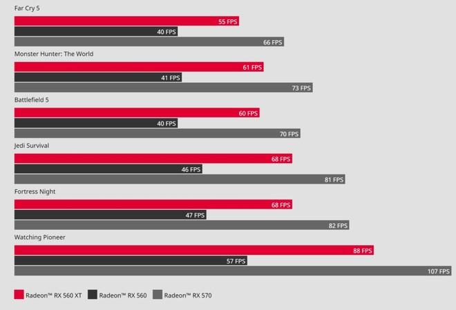 AMD Radeon RX 560 XT FPS giochi