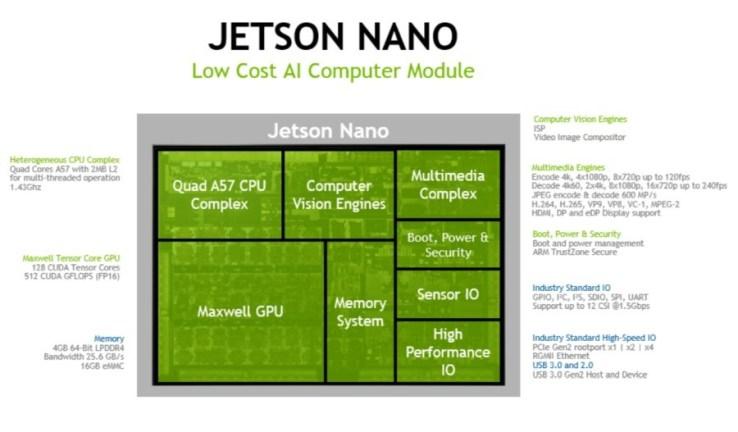 Nvidia Jetson Nano è una scheda di sviluppo in stile Raspberry dedicata all'AI e dal costo di $99 1