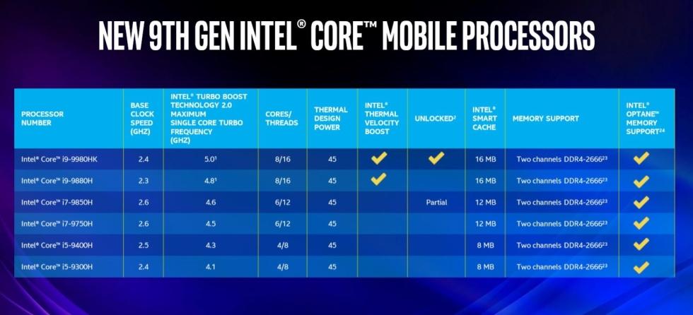 Intel Core i9-9980HK è la prima CPU mobile in grado di raggiungere i 5 GHz 1