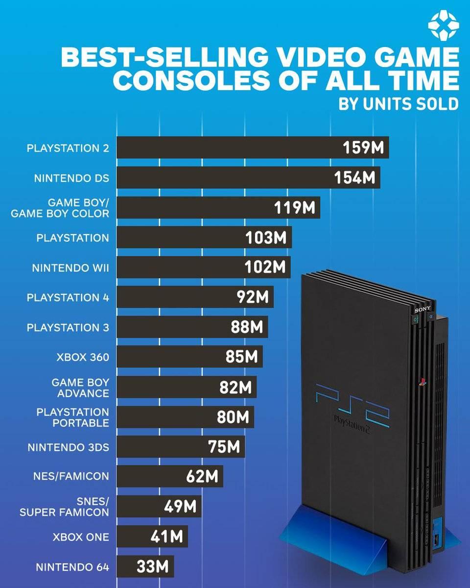 console-classifica-vendite-29279