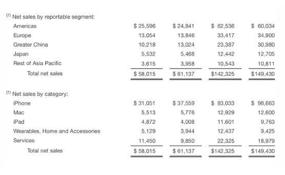 Nel Q2 le vendite di iPhone sono calate ulteriormente ma i servizi Apple stanno bilanciando il tutto 1
