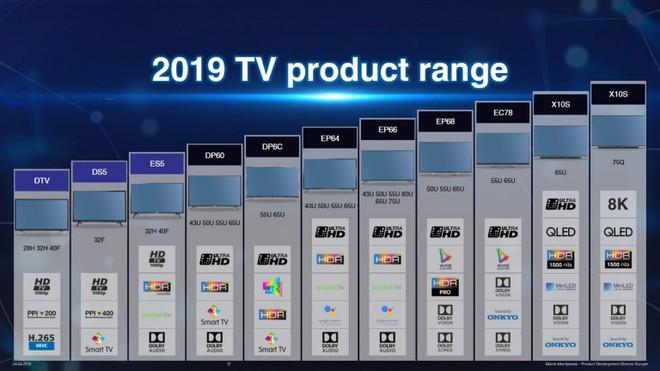 TCL sta per lanciare 3 nuove serie di Smart TV 4K e 8K con supporto HDR10+ e Dolby Vision 1