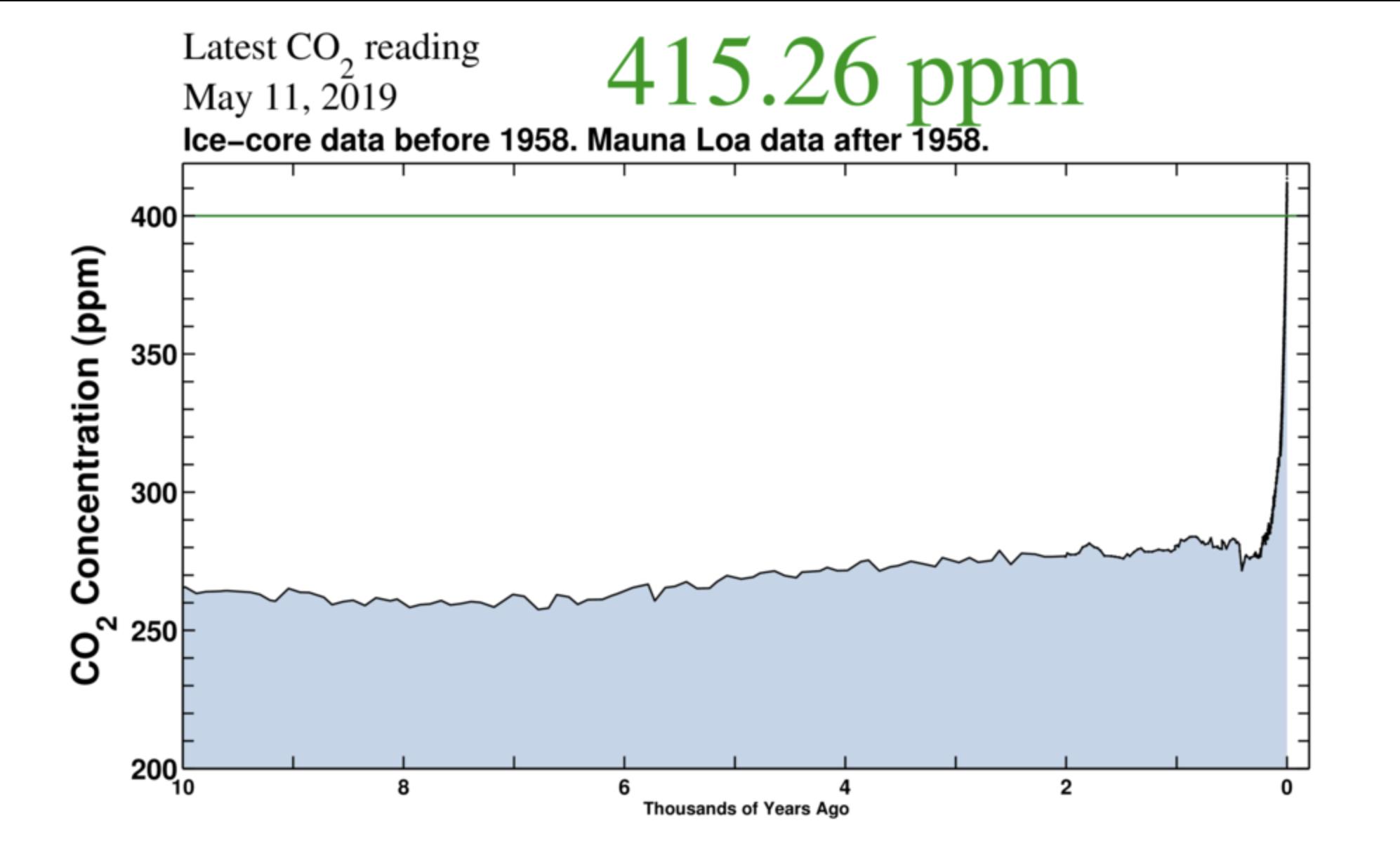 La CO2 nell'atmosfera supera le 415 parti per milioni, livelli massimi nella storia dell'umanità 1