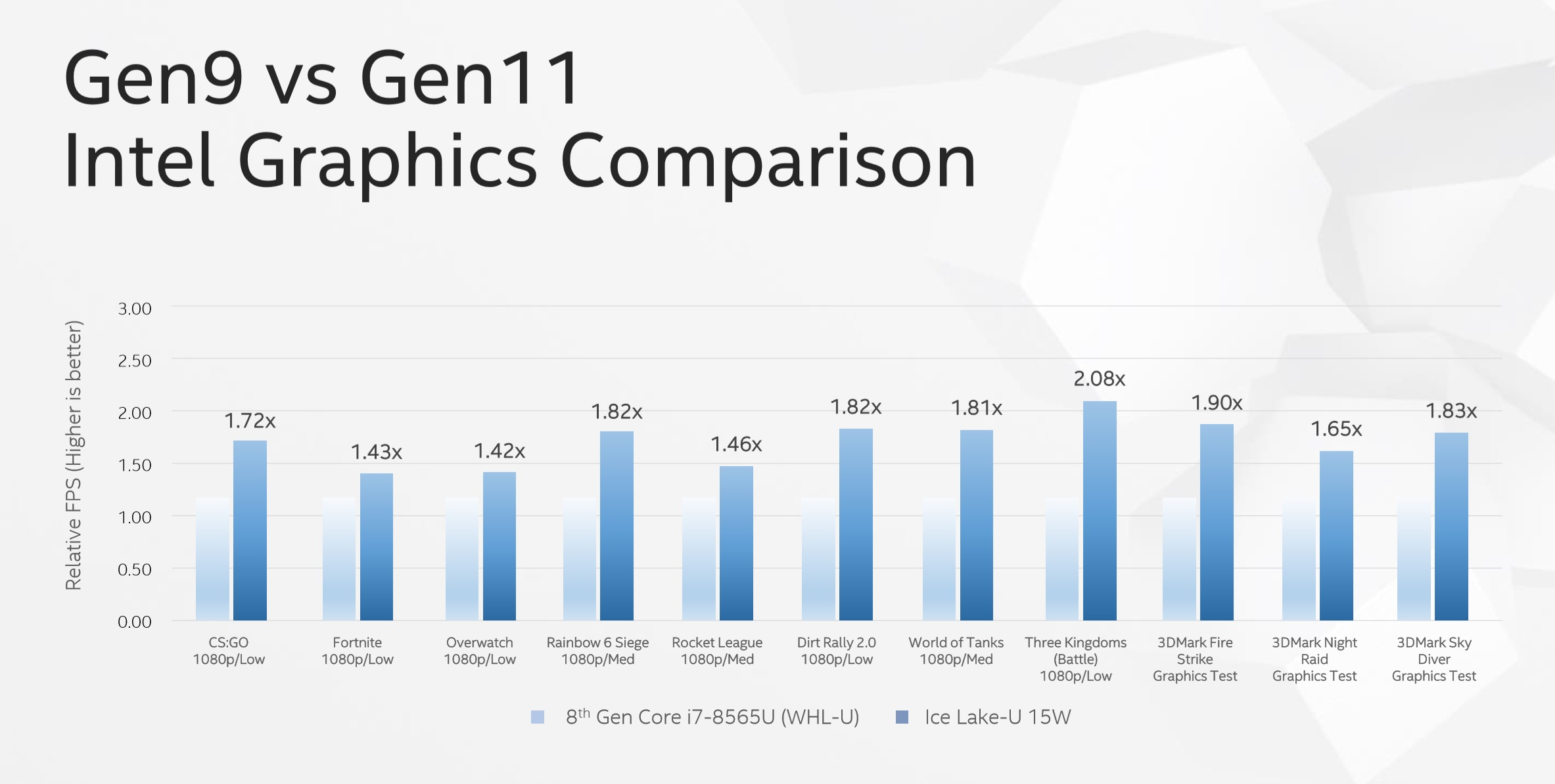 "Le CPU Intel a 10nm ""Ice Lake"" possono gestire il gaming a 1080p 1"