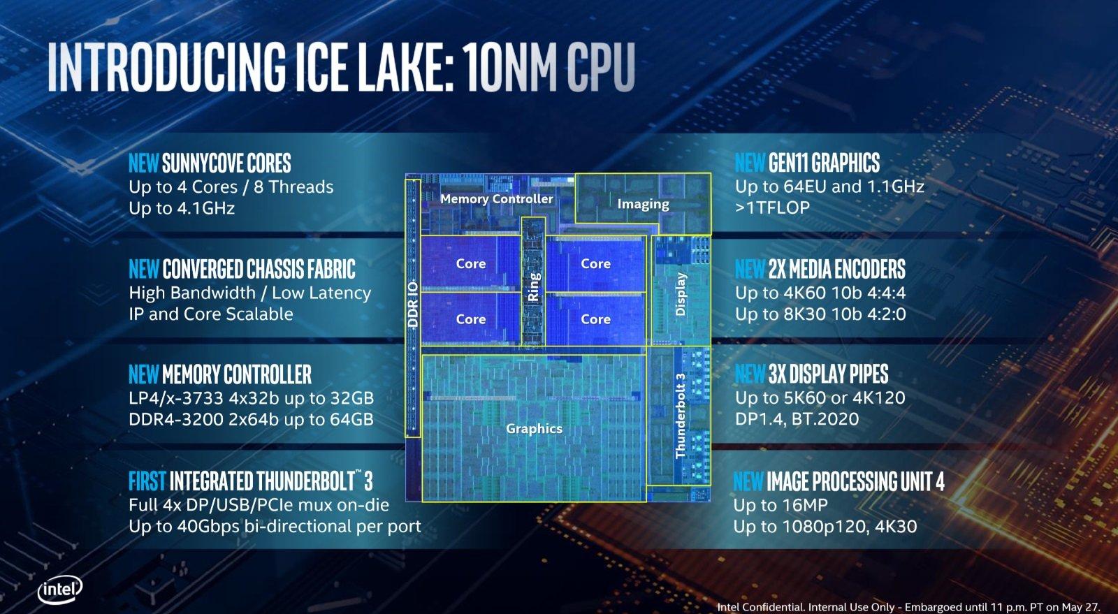 Intel Ice Lake ufficiali: ecco le CPU che portano il gaming anche sugli ultrabook 1