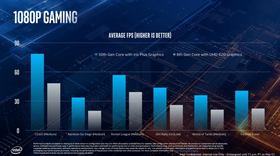 Intel Ice Lake ufficiali: ecco le CPU che portano il gaming anche sugli ultrabook 2