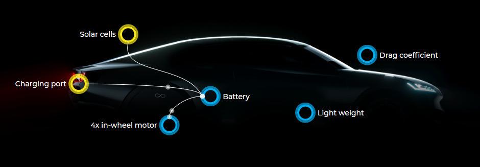 Lightyear One è un'auto elettrica con pannelli solari dalla strepitosa autonomia 2