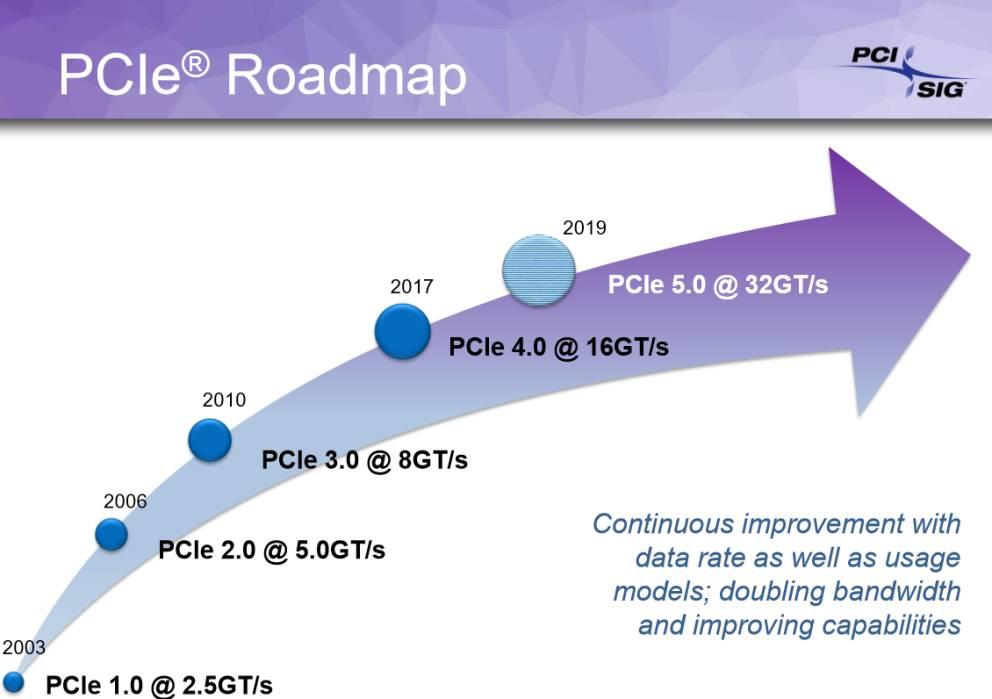 Approvate le specifiche spaventose del protocollo PCI Express 5.0 1