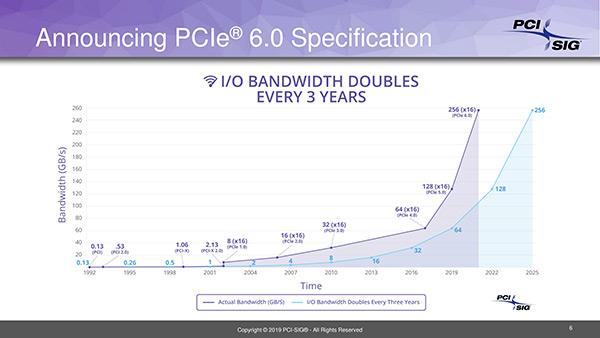 Il PCIe 6.0 in arrivo nel 2021 con bandwith raddoppiata a 128GB/s e 64 GT/s 1